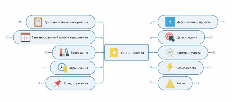 Использование MindManager для динамической визуализации управления проектами